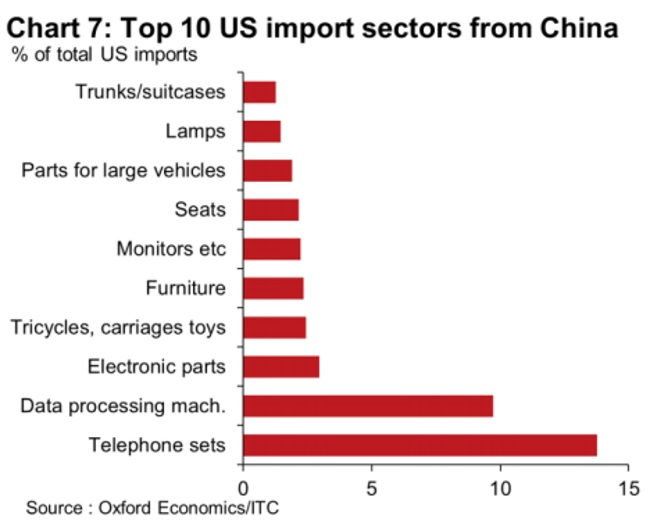 United States versus China trade war