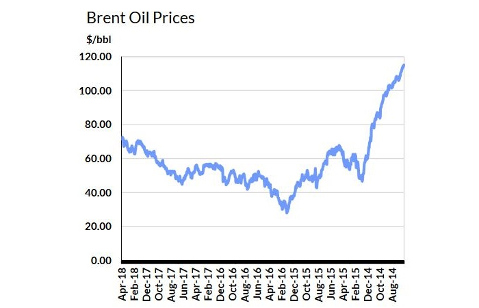 Brent, WTI Prices Hit Highest Since 2014