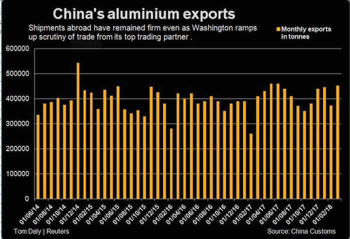 China's trade surplus with US balloons