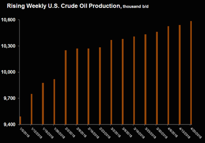 Oil prices fall on rising USA  crude inventories,…