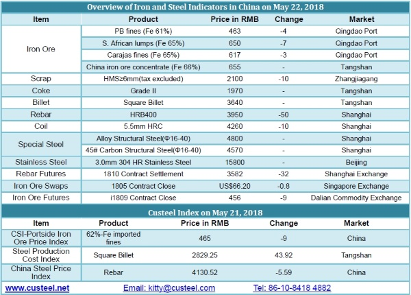 Chinese iron ore and steelmaking prices May 22 2018