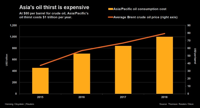 Asia oil thirst tab $1 trillion a year as crude rises to $80