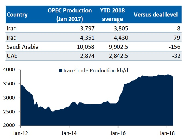 OPEC says global oil glut almost  gone as output ticks up slightly