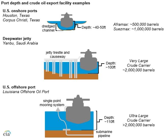 u s gulf coast port limitations impose additional costs on rising