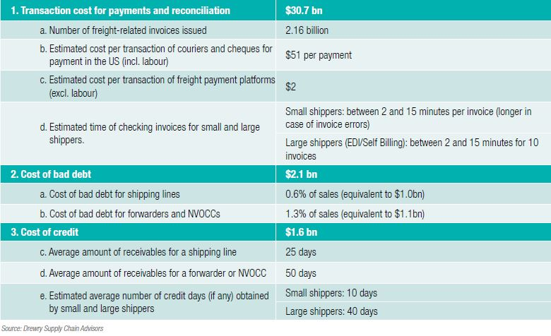 Invoicing and payment processes in global container shipping