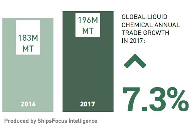 Chemical Shipping: A Growth Story Worth Taking a Look At   Hellenic