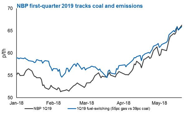 Coal edges oil in gas price formation, Energy News, Energy
