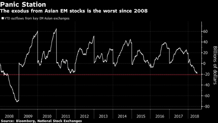 Emerging Asia Hit by Biggest Foreign Investor Exodus Since