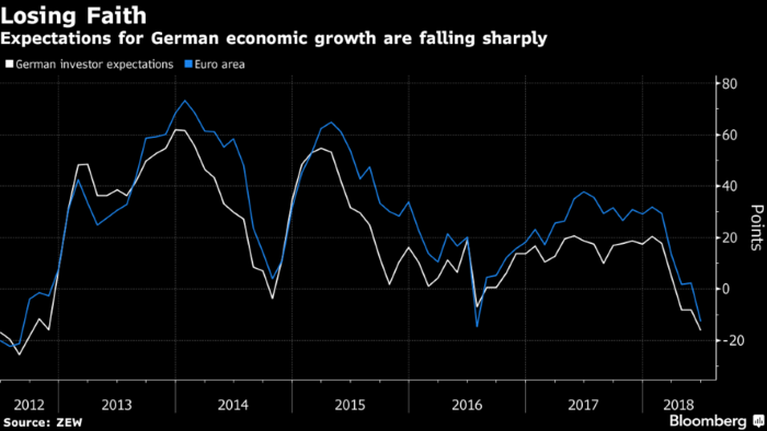 German Economic Sentiment Lowest Since September 2012: ZEW