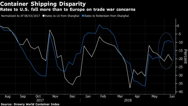 Trade War to Further Hurt Asia Box-Shipping Rates to U.S.