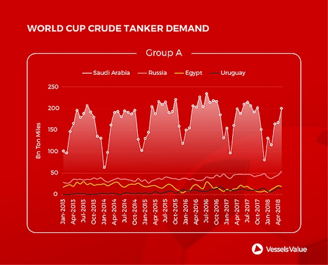 World Cup Countries Crude Tanker Demand
