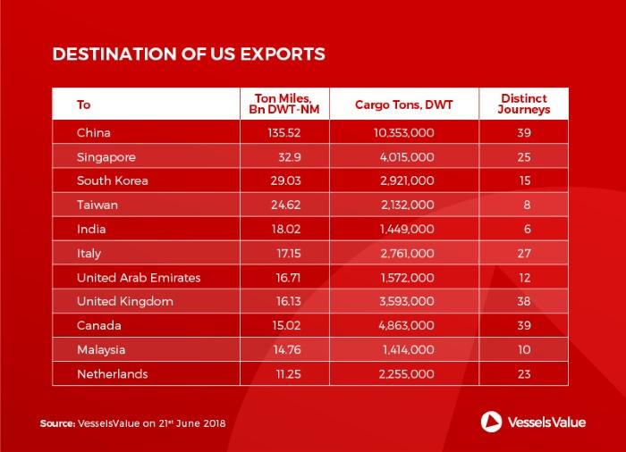 US China Trade War: A Shipper's Guide