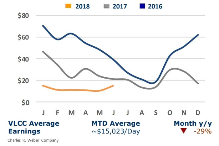 Tanker Market Still Looking for Recovery Signs
