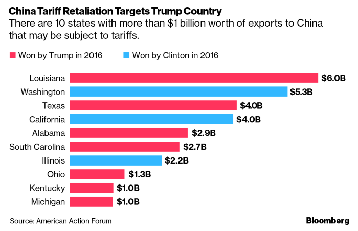 US$200 billion tariff announced, what should China Do?