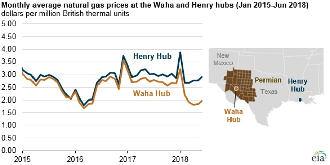 Permian region natural gas prices fall as production continues to