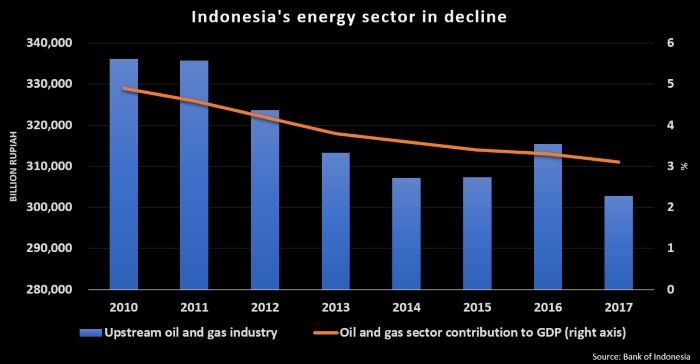 Indonesia bets big on biodiesel to limit costs of oil