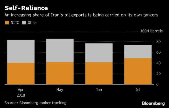 Oil rises ahead of renewed United States  sanctions against Iran