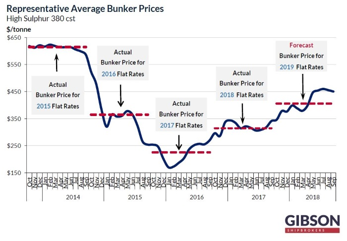 Tankers: Higher Bunker Costs Will Lead to Increased WS100 of