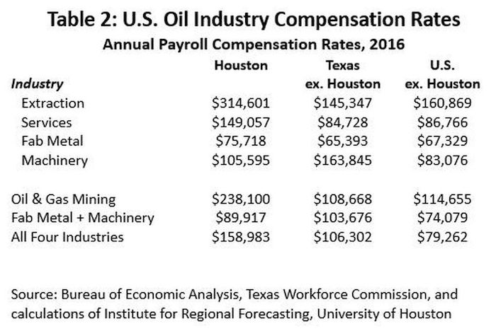 Proximity Counts: How Houston Dominates the Oil Industry