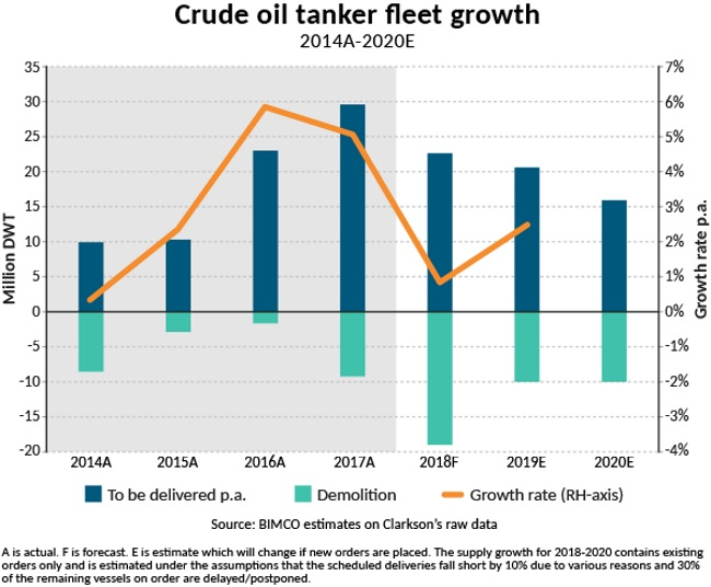 A record poor tanker market with a growing fleet is