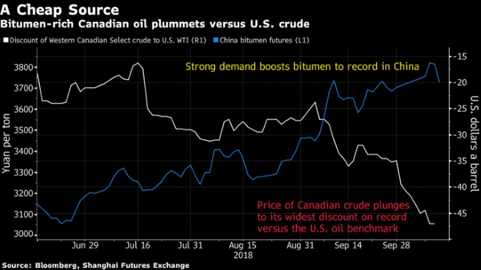 China Swoops in on Canadian Oil That's $50 Below U S  Crude