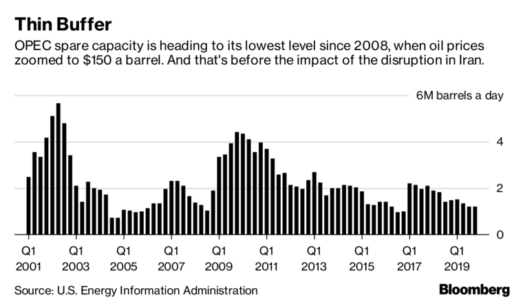How Much Oil Can Saudi Arabia Really Pump? We're About to Find Out 760x-1-8