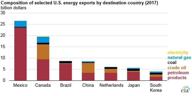 The changing U S  energy trade balance is still dominated by crude