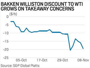 US Bakken crude latest to suffer from takeaway constraints