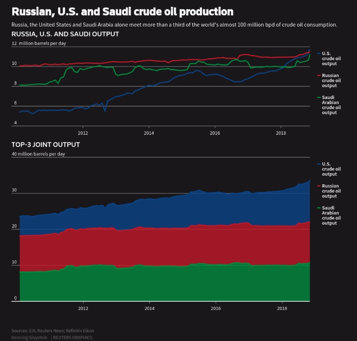 The oil price is updated at least October 2017