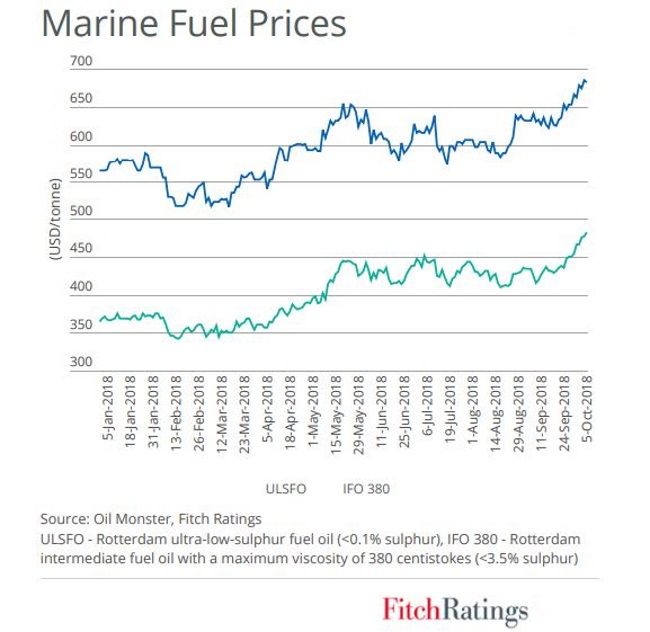 Fitch Ratings: Tighter Fuel Rules Could Raise Shipowners' Costs and