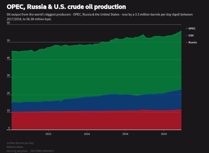 Oil dips amid stock market slide, traders await OPEC meeting, Energy
