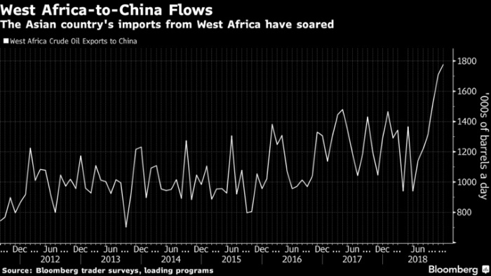 As Oil Prices Plunge, China Is Grabbing Every Cargo It Can Get