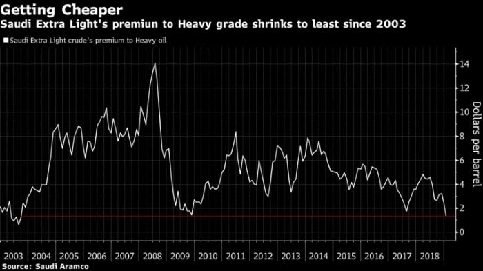 Saudi Oil Premium Drops to 15-Year Low as Fuel Profits Crash, Energy