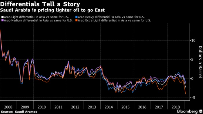 Saudis Look to Push Oil Eastward by Cutting Prices to Asia, Energy