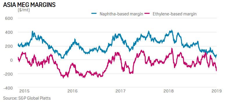 Asian naphtha-based MEG margin hits 38-month low at around $63/mt