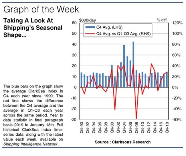 Clarksons: Shining Some Light On The Seasonal Sequence | Hellenic