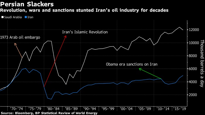 Iran Oil Industry Faces Bleak Outlook 40 Years After