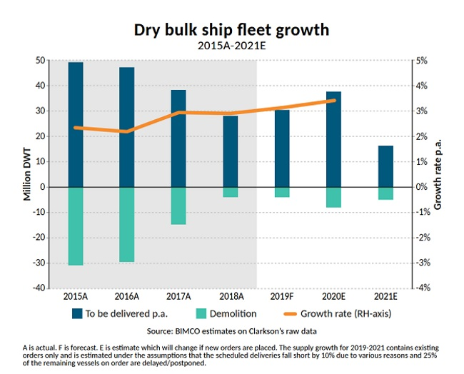 Dry Bulk Shipping: Uncertainty Mounts Against A Backdrop Of