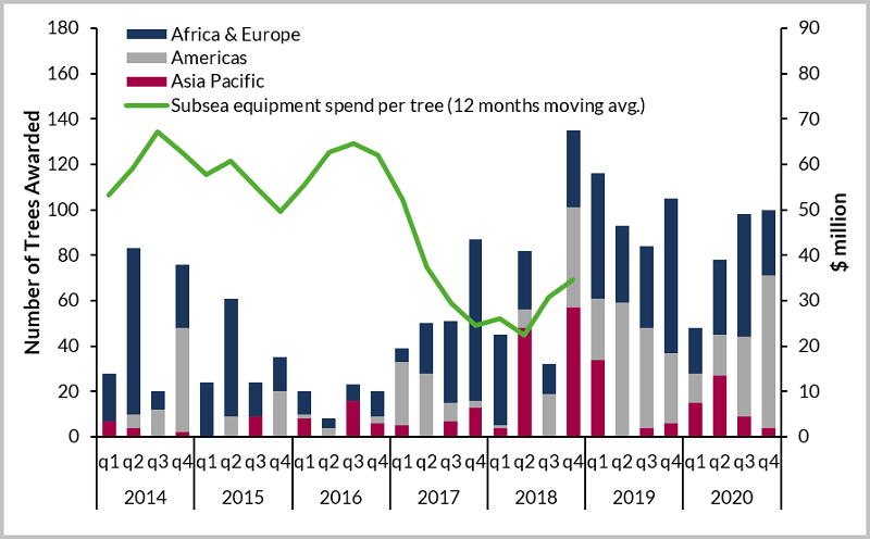 Subsea Production Systems – 2019 a tipping point? | Hellenic