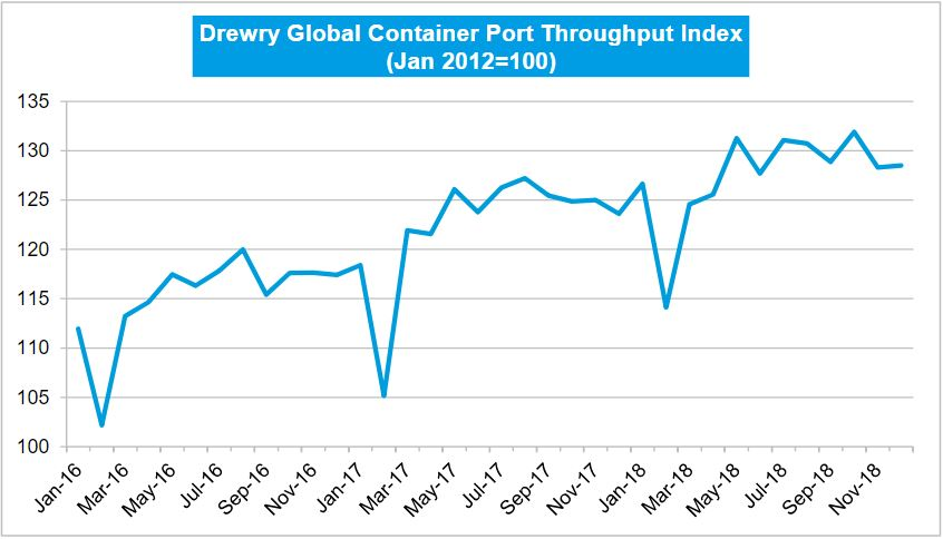 Drewry: Global Port Throughput Stable, Despite China's