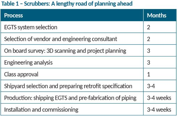 Compliant fuel or scrubbers? Pick the right 2020 transition