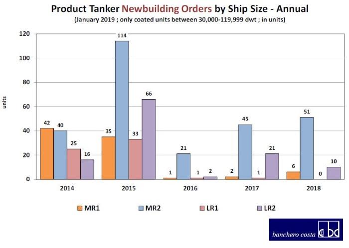 2020 Sulphur Cap to Determine Product Tanker Market Outlook