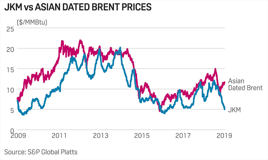 Analysis: LNG, oil spot price divergence stokes uncertainty