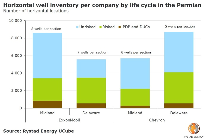 210319-horizontal-well-inventory-per-co-