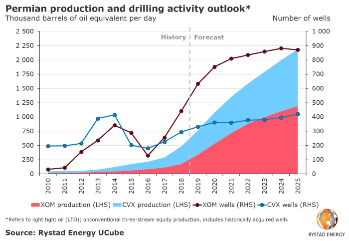 210319-permian-lto-production-drilling-a