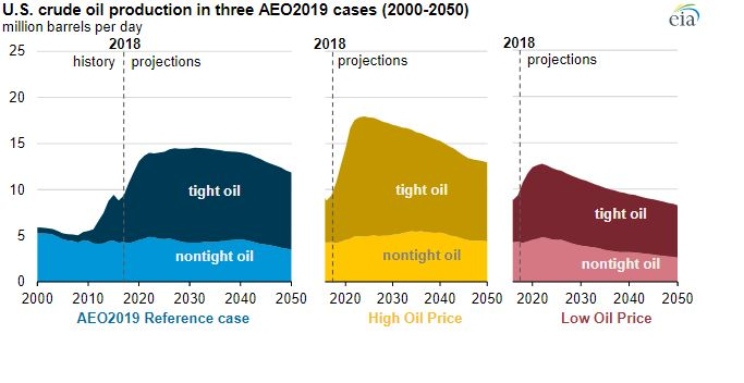 Tight oil development will continue to drive future U S