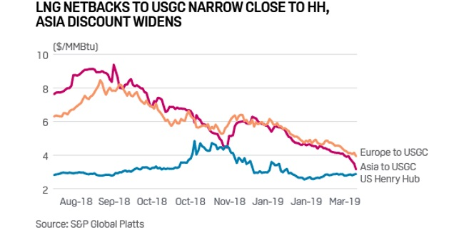 JKM collapse below TTF brings Qatar, US LNG exports into focus