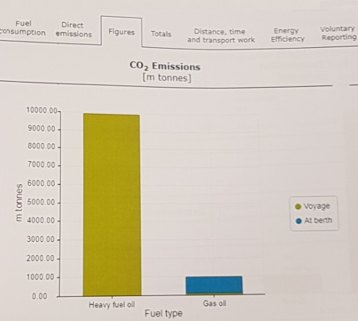 MRV – Emissions Report – The Next Deadline is Coming