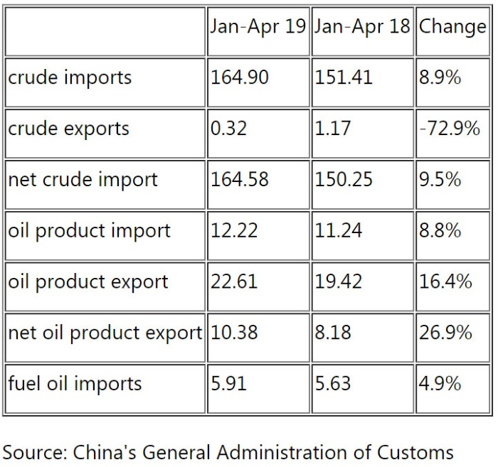 China's Apr crude oil imports rebound to record high 10 68 mil b/d