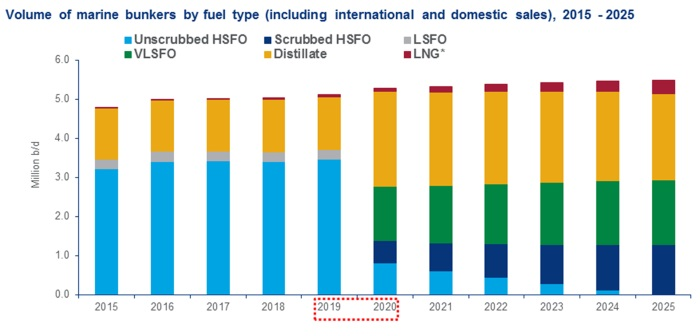 IMO 2020 – impact on downstream, upstream, LNG and bulks sectors | Hellenic Shipping News Worldwide